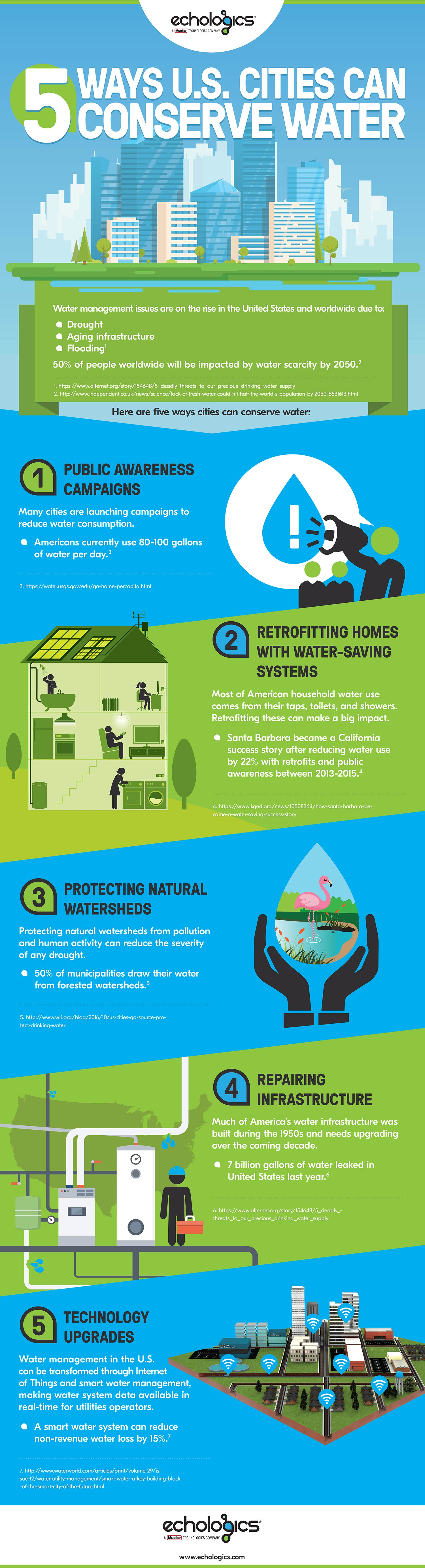 5 Ways US Cities Can Conserve Water