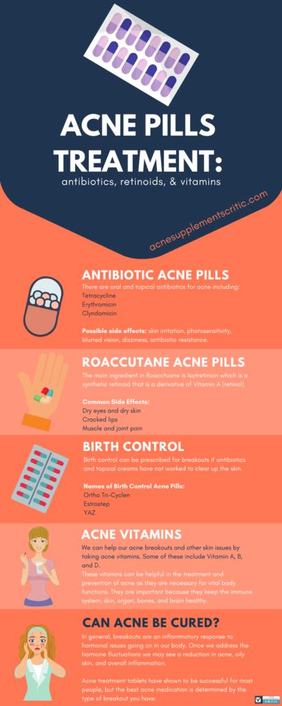 Acne Pills