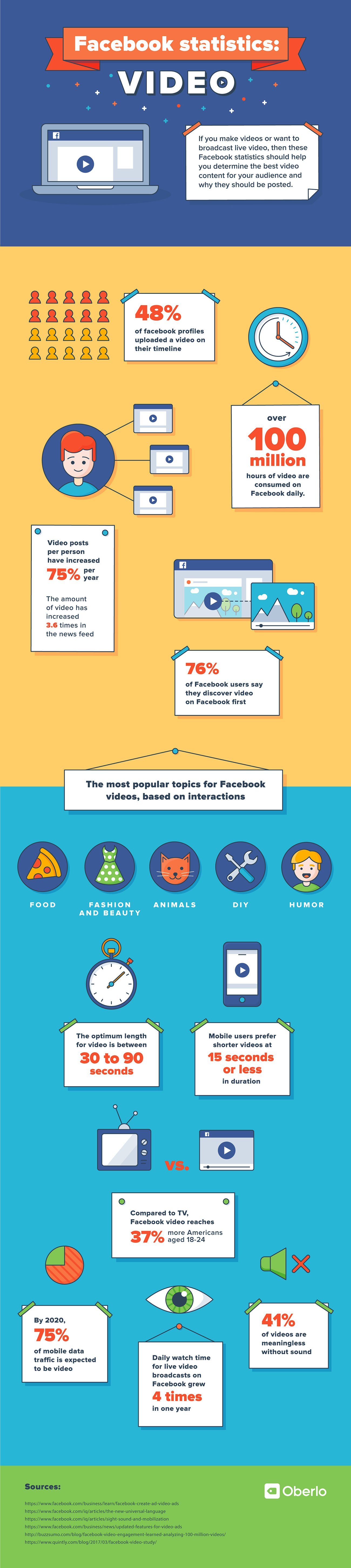 Facebook Video Statistics to Help You Create the Best Content for Your Audience