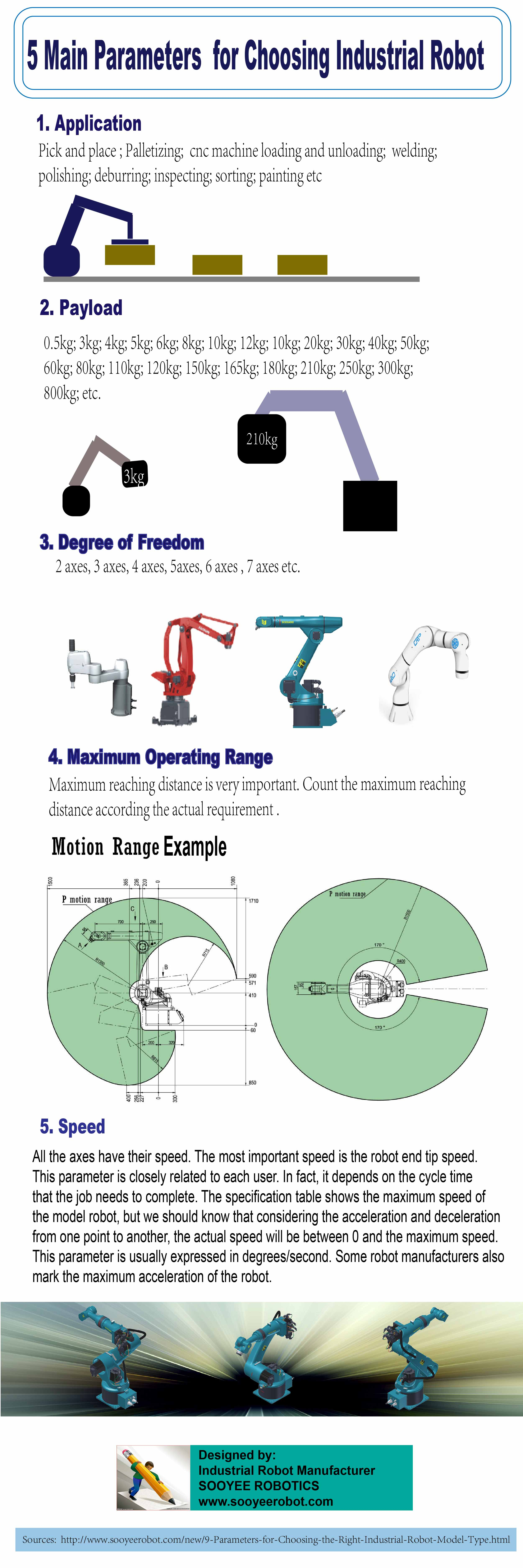 How To Buy Industrial Robot Arms? - 5 Things You Must Know.