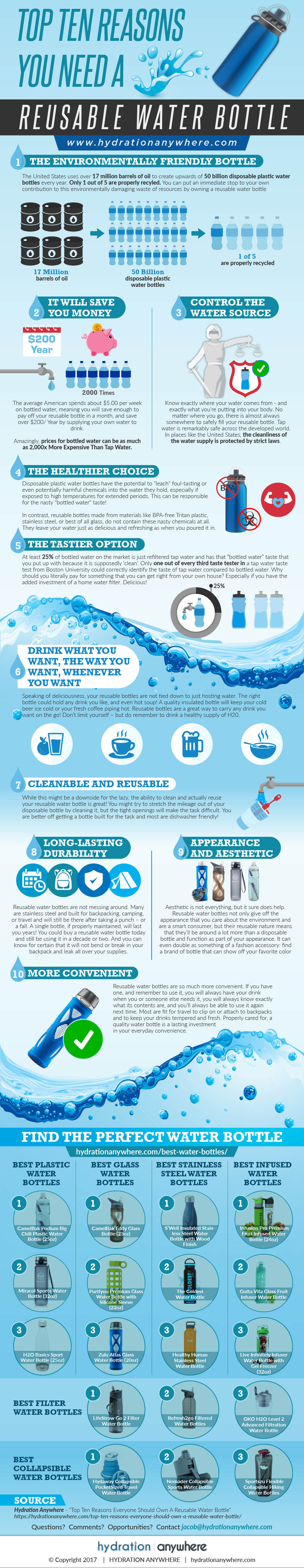 Why Use A Reusable Water Bottle