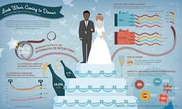 Interracial Marriages in U.S.
