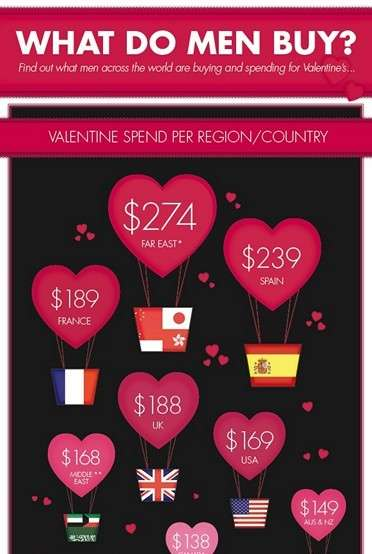 Spending on ValentineÂ's Gifts