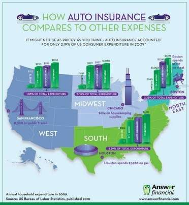 Auto Insurance VS Other Expenses