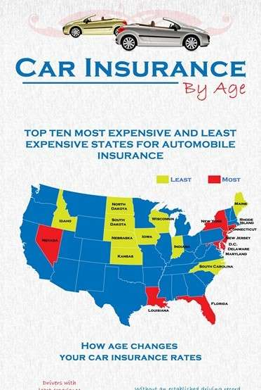 Car Insurance and Age