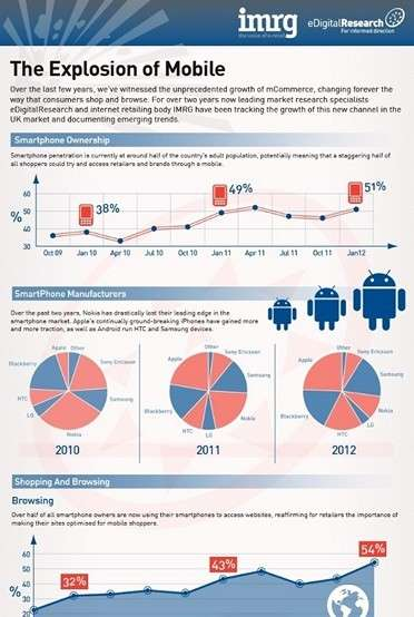 Growth of Mobile is expected to Continue