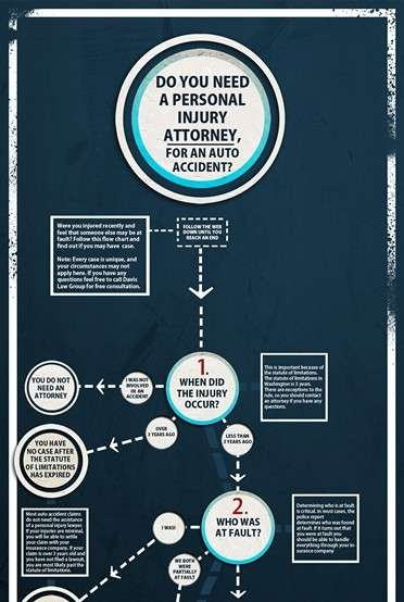 Need for Personal Injury Attorney