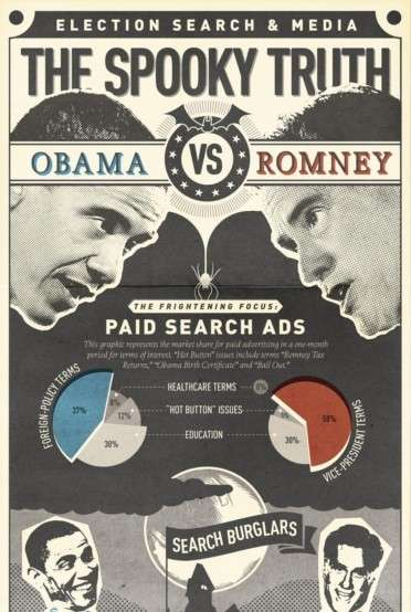 Obama vs. Romney  Performance of Online Campaigns
