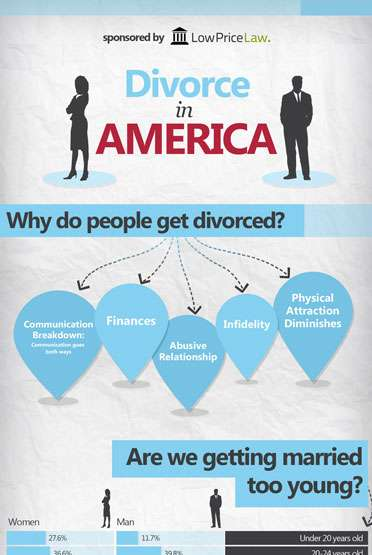 Rising Divorce Rate in America – Insights