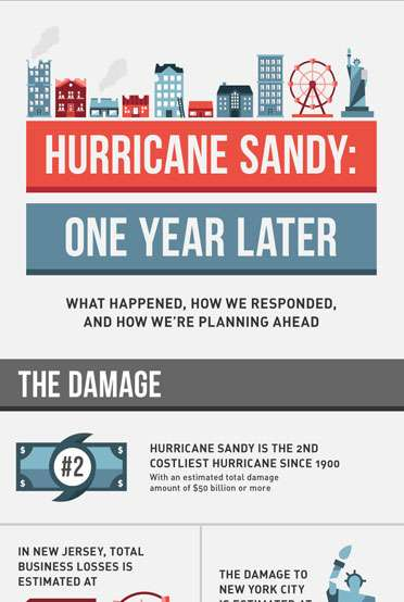 Hurricane Sandy - The Aftereffects