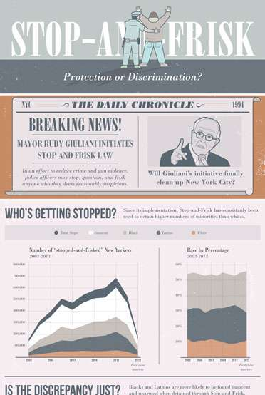 Is the Stop and Frisk Law Promoting Discrimination?