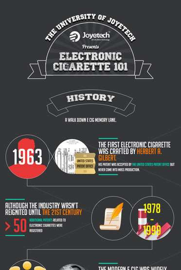 The Complete History of The Electronic Cigarette