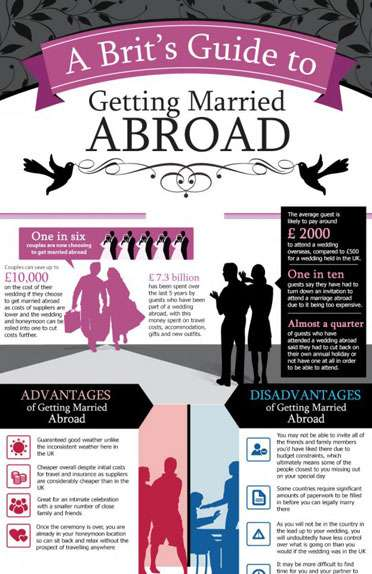 The Essential Guide to Getting Married Abroad