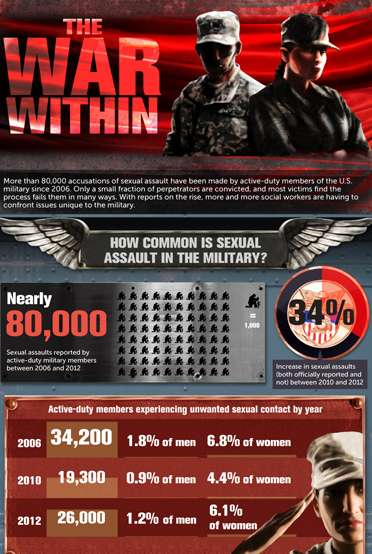 The War Within: Sexual Abuse in the Military