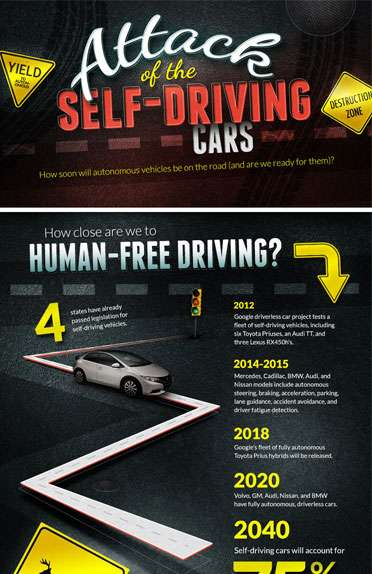 Future of Self-Driving Cars
