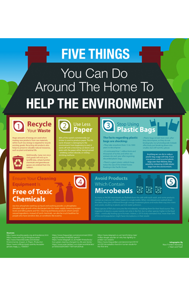 Things You Can Do Around the Home to Help the Environment