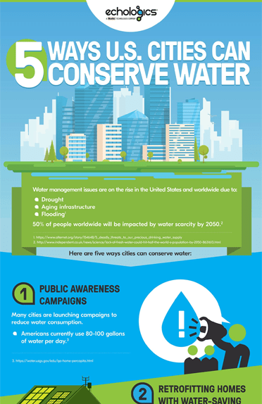 /images/stories/infographics/IP4001-IP4500/5-ways-us-cities-can-conserve-water-IP4466.png