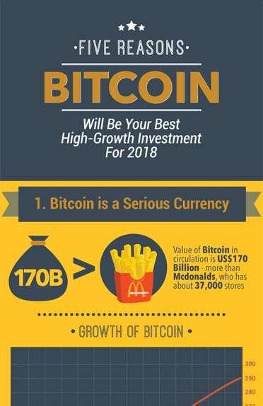 Bitcoin - Best High-Growth Investment For 2018