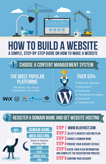 Build A Website With WordPress - Learn How