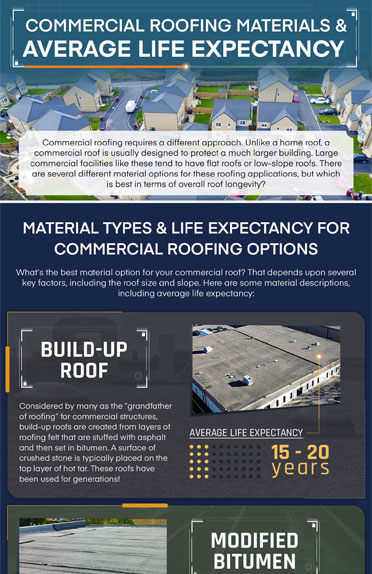 Commercial Roofing Materials & Average Life Expectancy