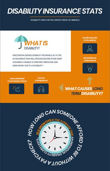 Disability Insurance Stats