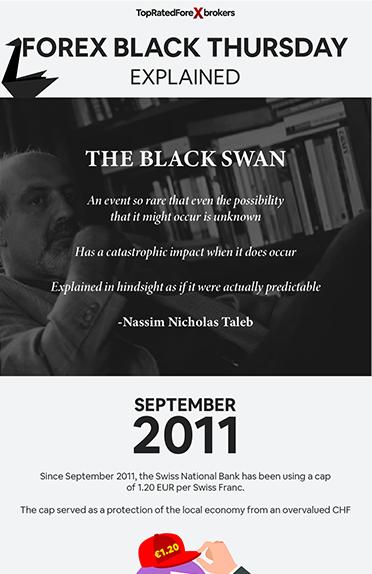FX Black Thursday Explained