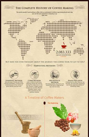 History of Coffee Making