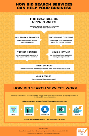 How Bid Search Services Can Help Your Business