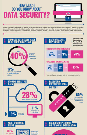 How Much Do You Know About Data Security?