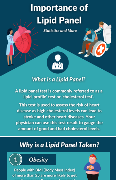 Importance of Lipid Profiling for Cholesterol Levels