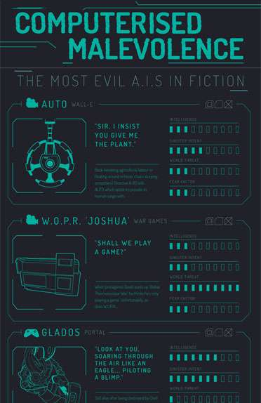 Most Evil A.I.s in Fiction