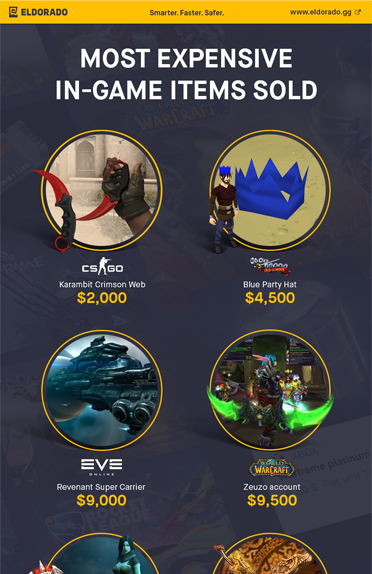 Most expensive In-Game Items Sold