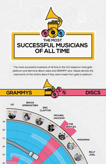 Most Successful Musicians of All Time