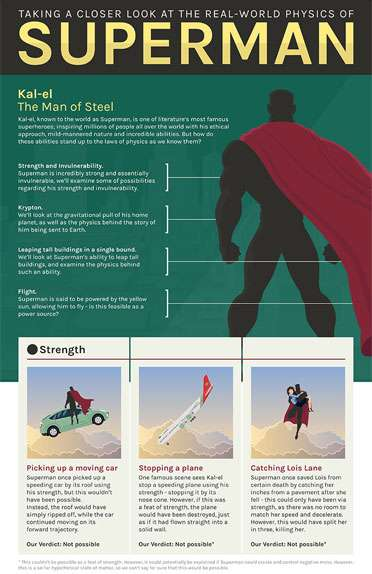 Real World Physics of Superman