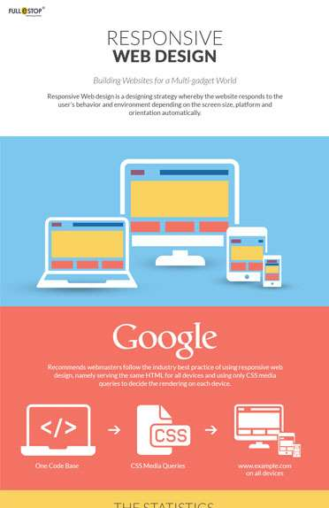 Responsive Web Design - The Mobile-Friendly Experience