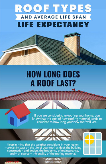 Roof Types & Average Life Span