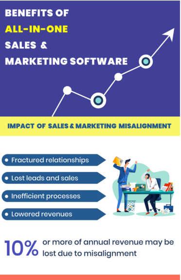 Sales And Marketing Alignment - An Infographic