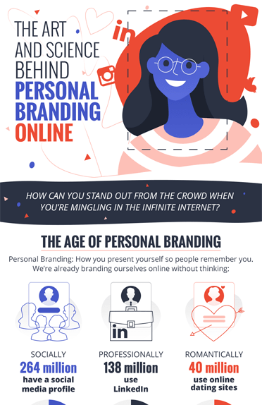 The Art And Science Behind Personal Branding