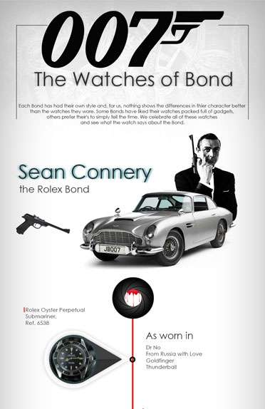 The Exquisite Timepieces of Bond