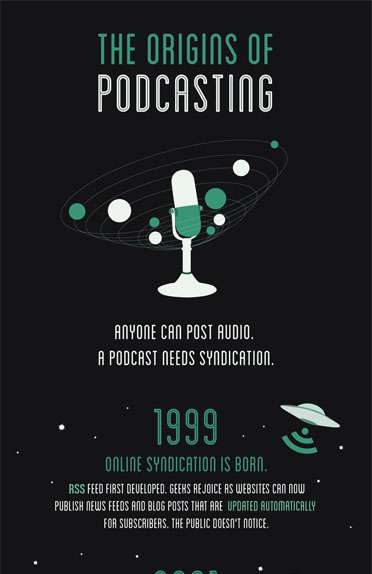 The Origins of Podcasting