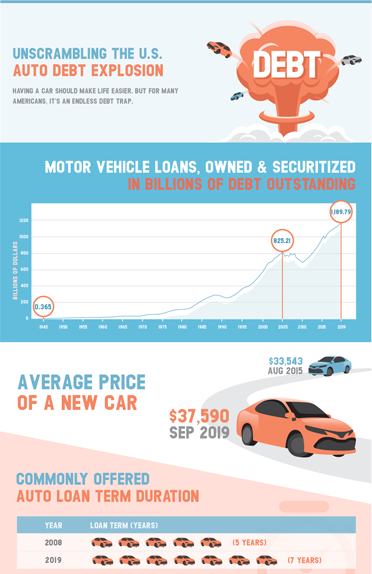Unscrambling the U.S. Automotive Debt Explosion