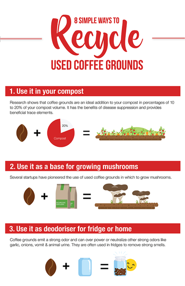 Ways To Recycle Used Coffee