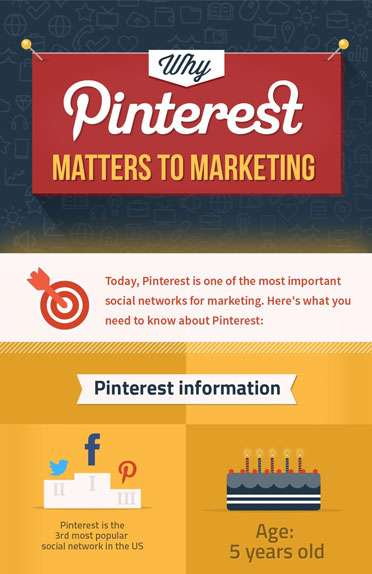 Why Pinterest Matters to Marketing?